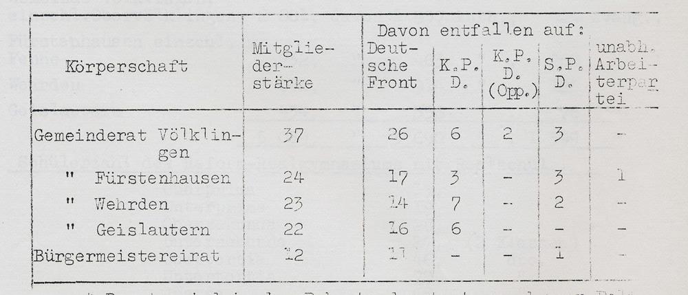 Sitzverteilung in den Gemeindeparlamenten des Bürgermeistereibezirks Völklingen nach der Bildung der DF.
