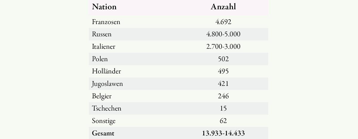 Überblick über die in Völklingen 1939 bis 1945 eingesetzten Ausländer (nach LAS, MdI 534).