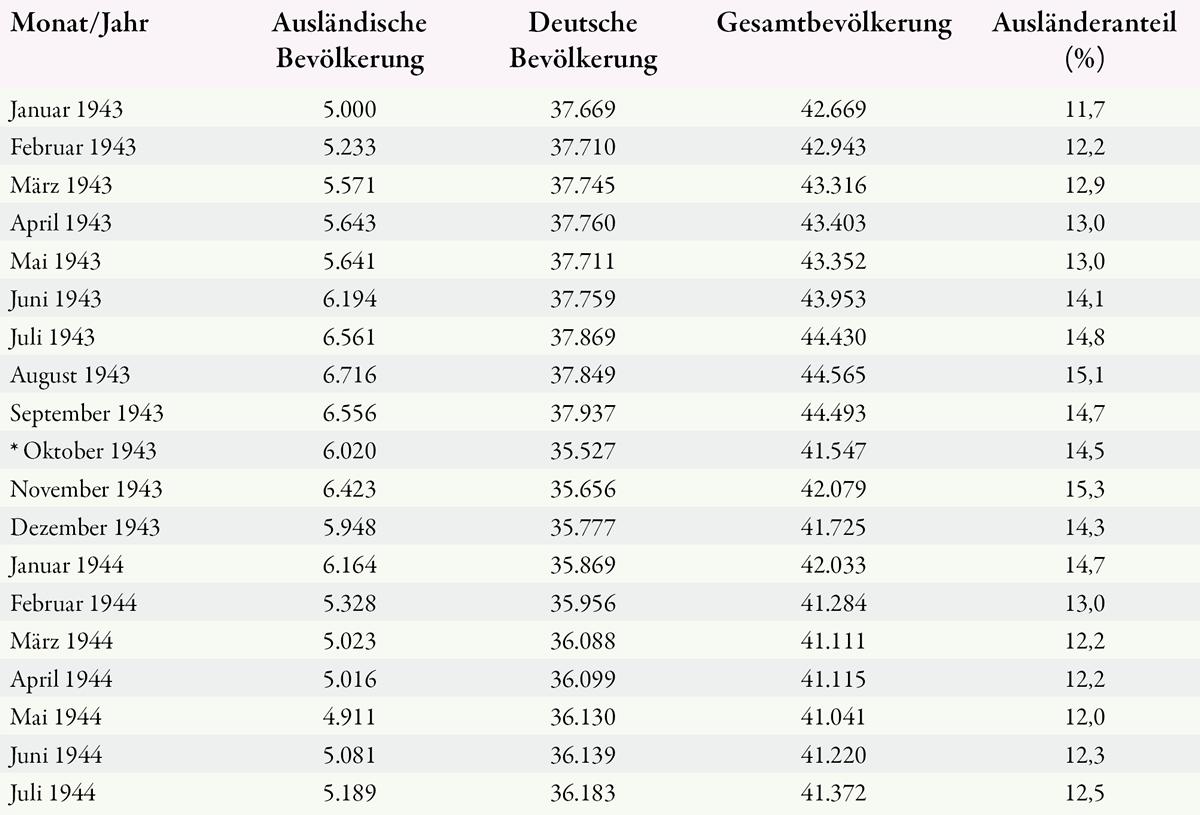 Entwicklung der ausländischen Bevölkerung in Völklingen zwischen Januar 1943 und Juli 1944 (nach StadtA VK, A 2071, StadtA VK, A 2615 und StadtA VK, A 2624).