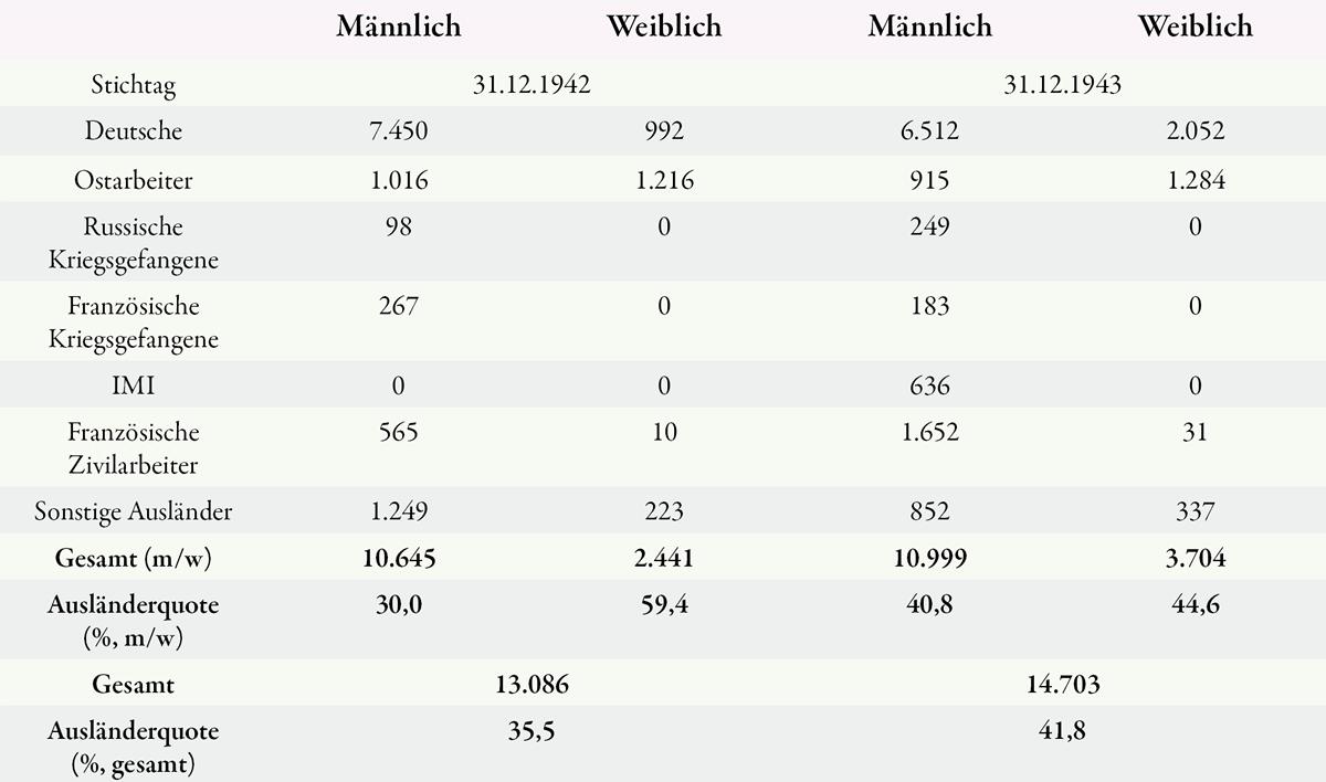 Gefolgschaft der RESW jeweils zum Jahresende 1942 und 1943 nach Angaben des Geschäftsberichts 1943 (nach Archiv der Saarstahl AG Völklingen, Ber-K 50/438).