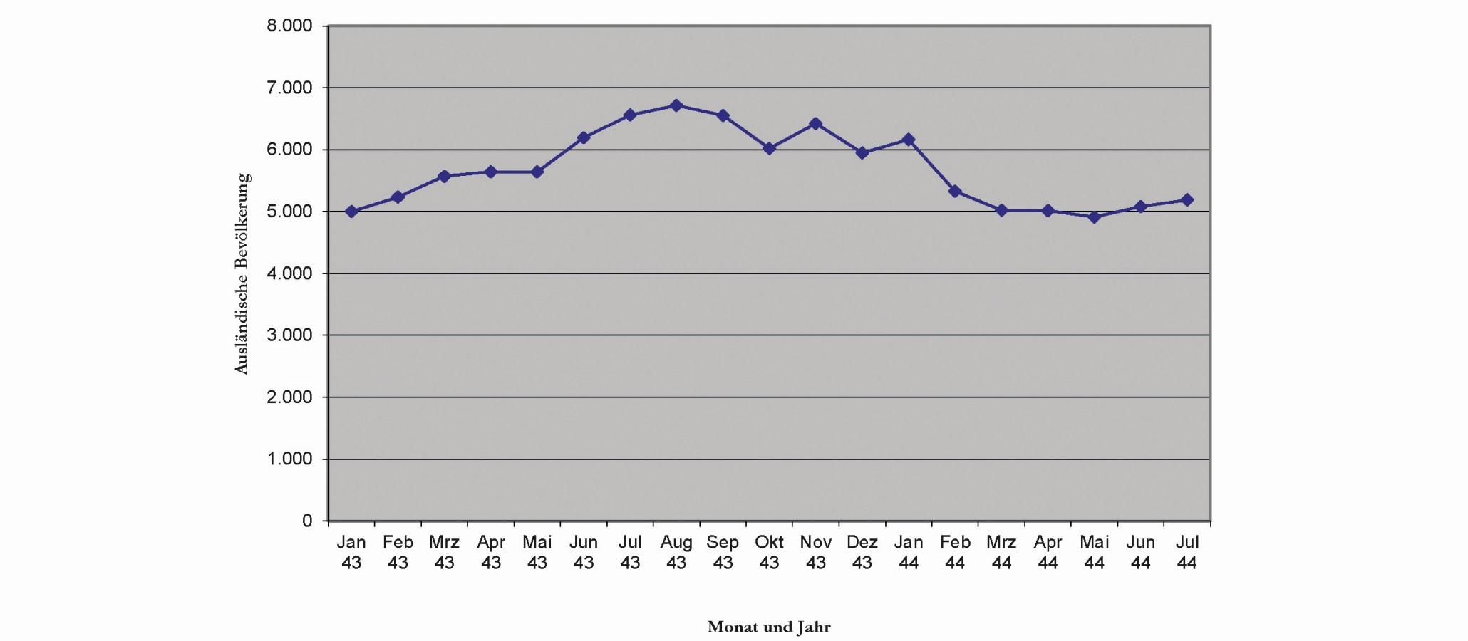 Entwicklung der ausländischen Bevölkerung in Völklingen zwischen Januar 1943 und Juli 1944.