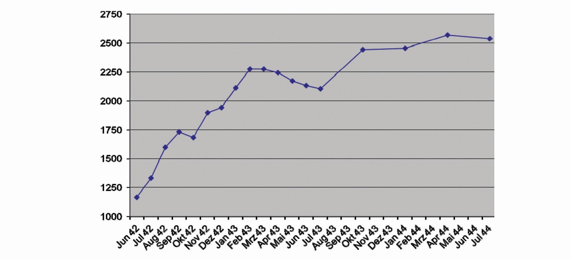 Entwicklung des Ostarbeitereinsatzes (nach StadtA VK, A 3083).