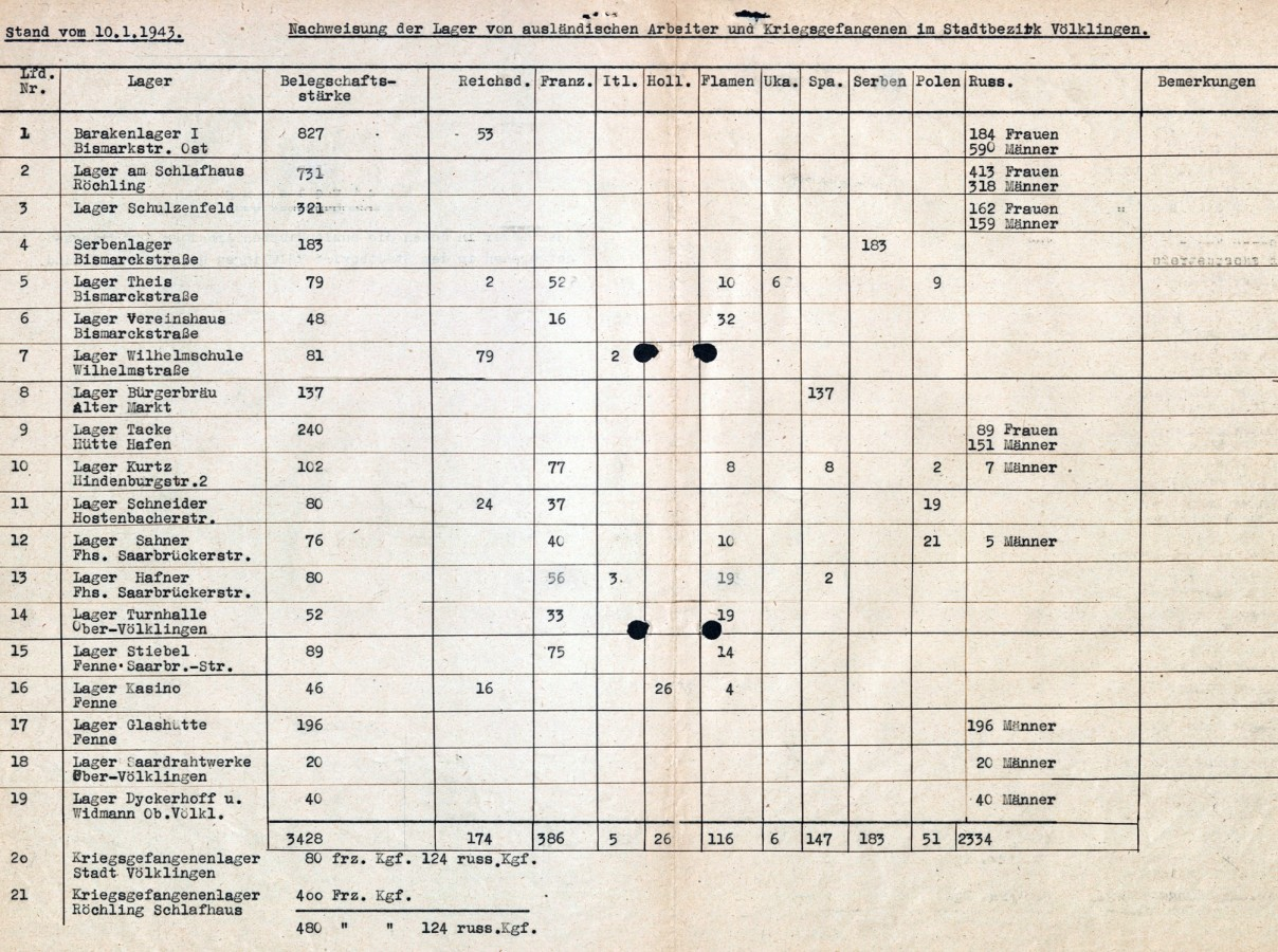 Liste der im Stadtgebiet Völklingen existierenden Lager (Stand: 10. Januar 1943).