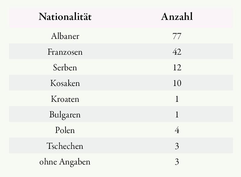 Verteilung der Nationalitäten im Serbenlager Nr. 13 (ca. 1943) (nach StadtA VK, A 2122)